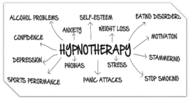 FAQ – What is Hypnotherapy?